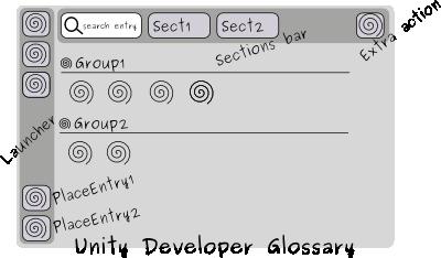 Ubuntu Unity developer's glossary